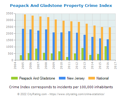 Peapack And Gladstone Property Crime vs. State and National Per Capita