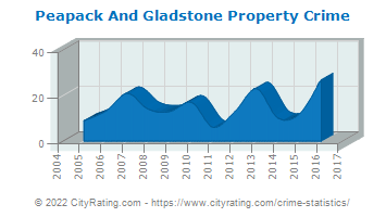 Peapack And Gladstone Property Crime