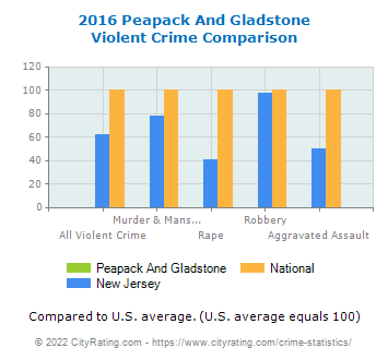 Peapack And Gladstone Violent Crime vs. State and National Comparison