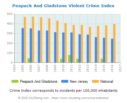 Peapack And Gladstone Violent Crime vs. State and National Per Capita