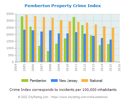 Pemberton Property Crime vs. State and National Per Capita