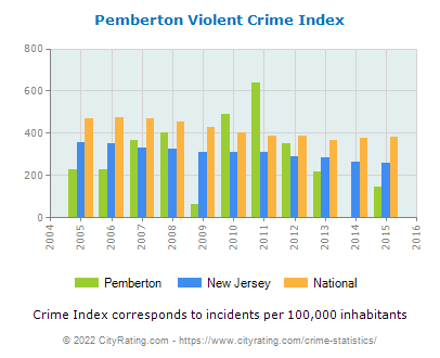 Pemberton Violent Crime vs. State and National Per Capita
