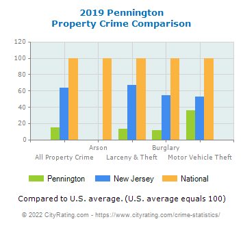 Pennington Property Crime vs. State and National Comparison