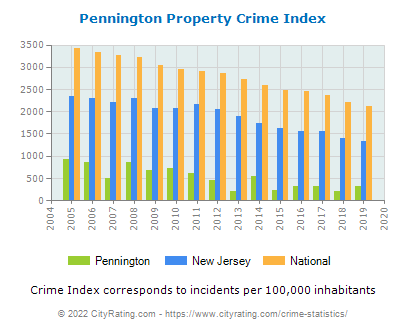 Pennington Property Crime vs. State and National Per Capita