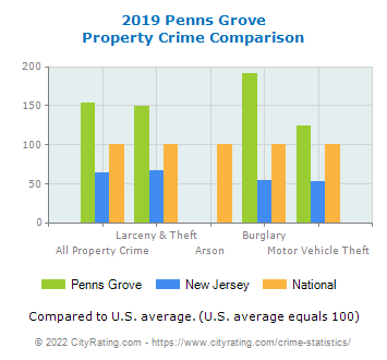 Penns Grove Property Crime vs. State and National Comparison