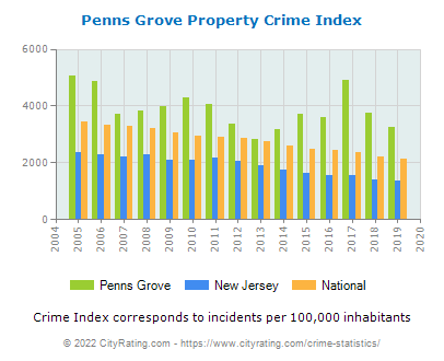Penns Grove Property Crime vs. State and National Per Capita