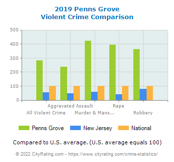 Penns Grove Violent Crime vs. State and National Comparison