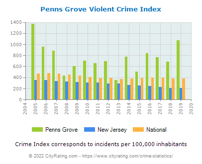 Penns Grove Violent Crime vs. State and National Per Capita