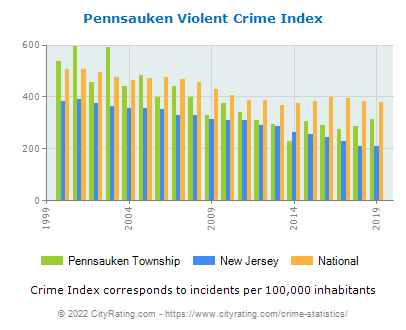 Pennsauken Township Violent Crime vs. State and National Per Capita