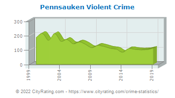 Pennsauken Township Violent Crime