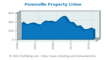 Pennsville Township Property Crime