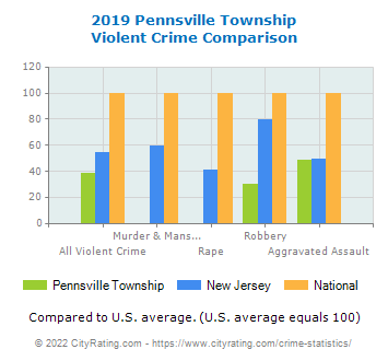 Pennsville Township Violent Crime vs. State and National Comparison