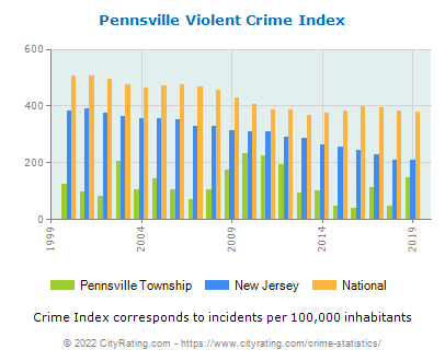 Pennsville Township Violent Crime vs. State and National Per Capita