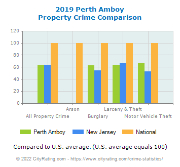 Perth Amboy Property Crime vs. State and National Comparison