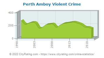 Perth Amboy Crime Statistics New Jersey Nj
