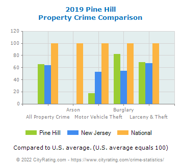 Pine Hill Property Crime vs. State and National Comparison