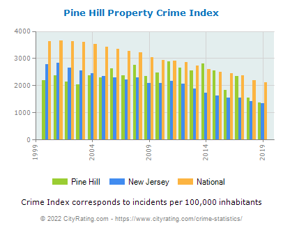 Pine Hill Property Crime vs. State and National Per Capita