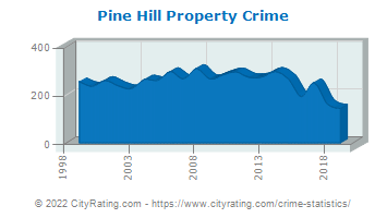 Pine Hill Property Crime