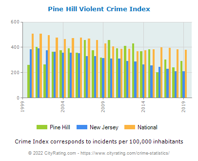Pine Hill Violent Crime vs. State and National Per Capita