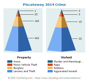 Piscataway Township Crime 2014