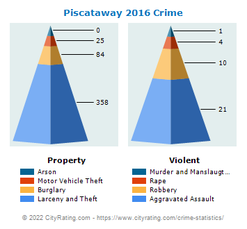 Piscataway Township Crime 2016