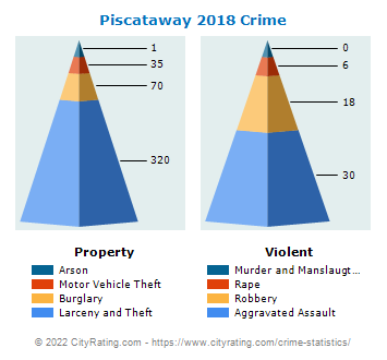 Piscataway Township Crime 2018