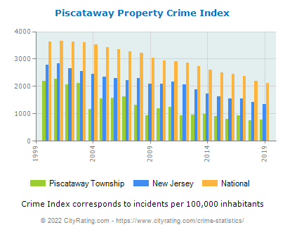 Piscataway Township Property Crime vs. State and National Per Capita