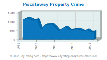 Piscataway Township Property Crime