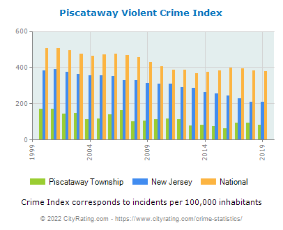 Piscataway Township Violent Crime vs. State and National Per Capita