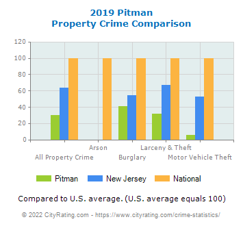 Pitman Property Crime vs. State and National Comparison