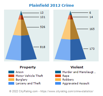 Plainfield Crime 2012