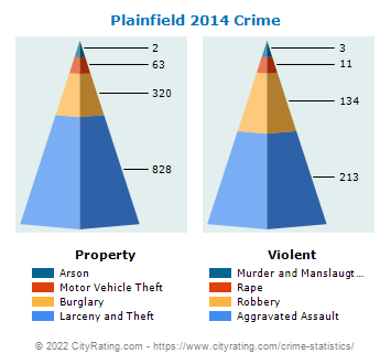Plainfield Crime 2014