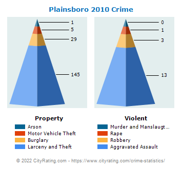 Plainsboro Township Crime 2010