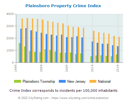 Plainsboro Township Property Crime vs. State and National Per Capita
