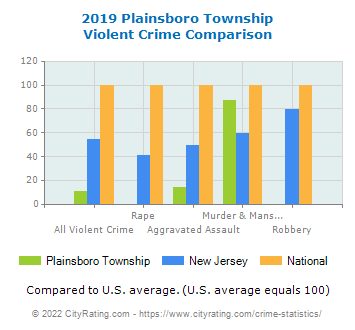 Plainsboro Township Violent Crime vs. State and National Comparison