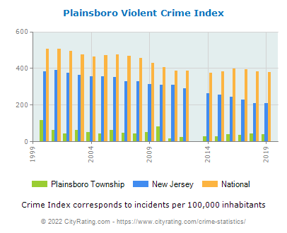 Plainsboro Township Violent Crime vs. State and National Per Capita