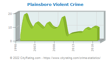 Plainsboro Township Violent Crime