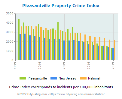 Pleasantville Property Crime vs. State and National Per Capita