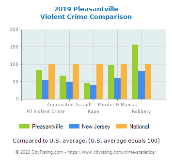 Pleasantville Violent Crime vs. State and National Comparison