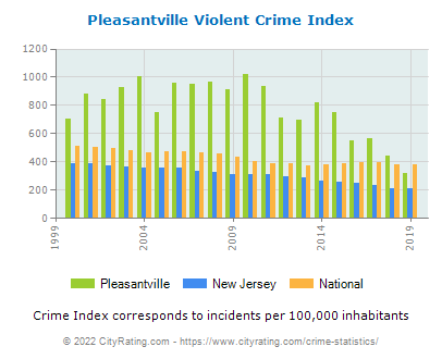 Pleasantville Violent Crime vs. State and National Per Capita