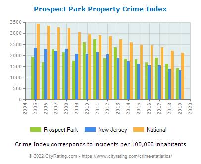 Prospect Park Property Crime vs. State and National Per Capita