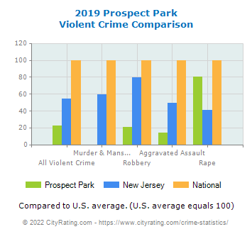 Prospect Park Violent Crime vs. State and National Comparison