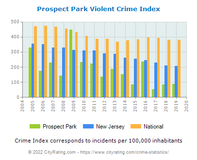 Prospect Park Violent Crime vs. State and National Per Capita