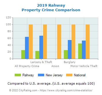 Rahway Property Crime vs. State and National Comparison