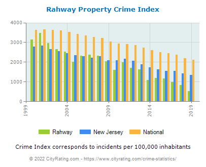 Rahway Property Crime vs. State and National Per Capita