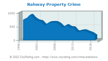 Rahway Property Crime