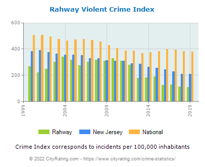 Rahway Violent Crime vs. State and National Per Capita