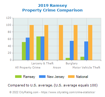 Ramsey Property Crime vs. State and National Comparison
