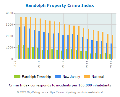 Randolph Township Property Crime vs. State and National Per Capita