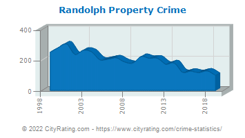 Randolph Township Property Crime